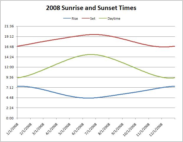 Sunset Chart  sc 1 st  Best formats and cover letters for your business & sunset chart - Exper.orderingsystem.co
